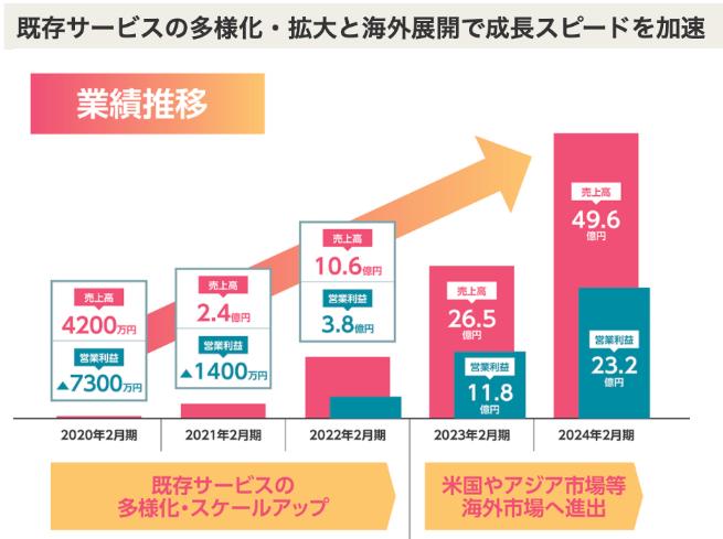 Momo新規上場(IPO)と業績予定