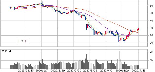 原油(WTI原油先物)価格の値動き