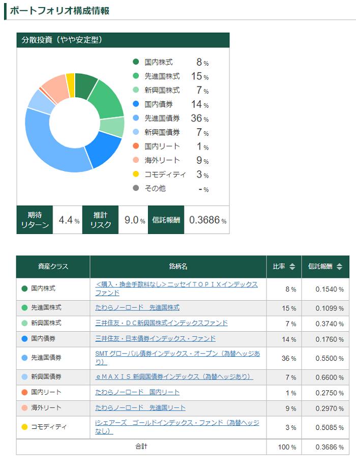 松井証券投資信託のポートフォリオ構成情報