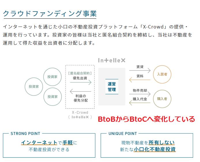 インテリックスのクラウドファンディング事業がBtoBからBtoCへ移行