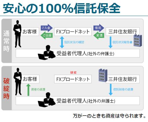 信託保全は三井住友銀行の金銭信託口座