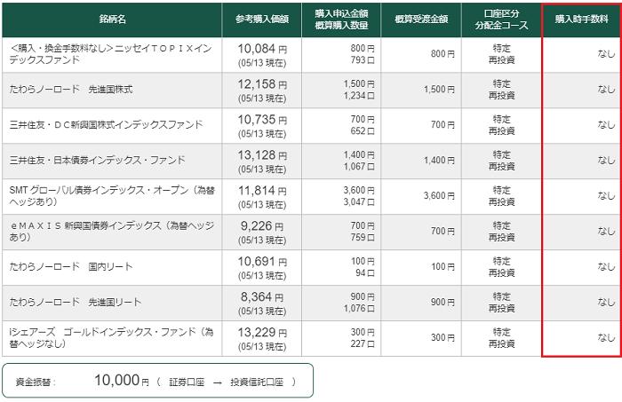 松井証券の投資信託購入手数料無料