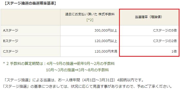 丸三証券(マルサントレード)IPOステージ抽選