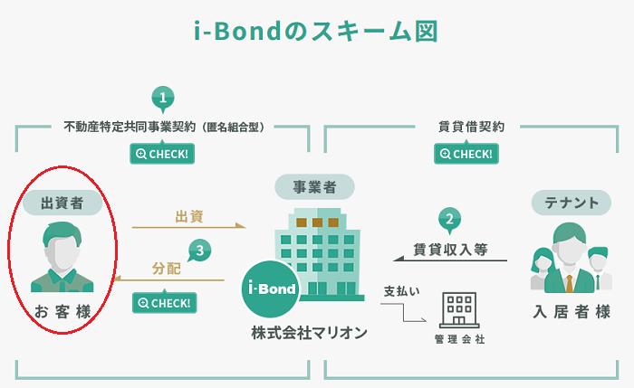 i-Bond(アイボンド)のスキーム