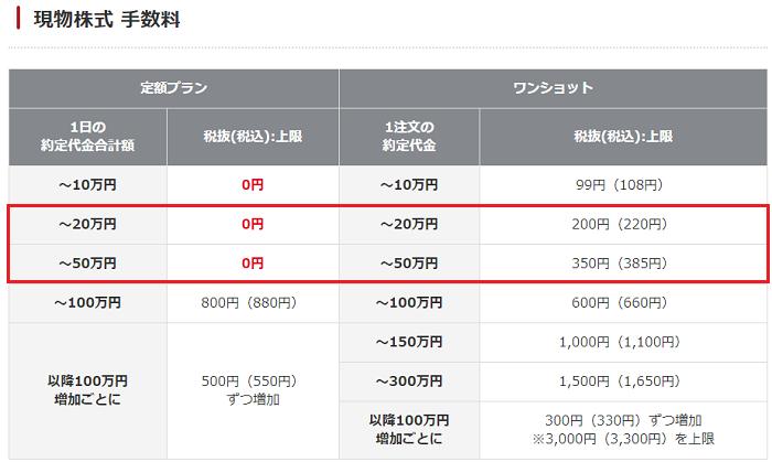 岡三オンライン証券現物株式手数料