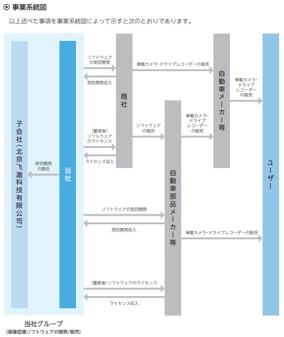 フィーチャIPOの事業系統図