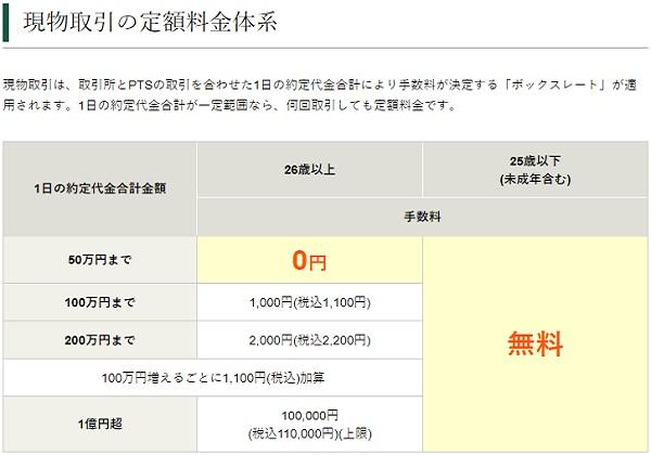 松井証券の株式取引手数料