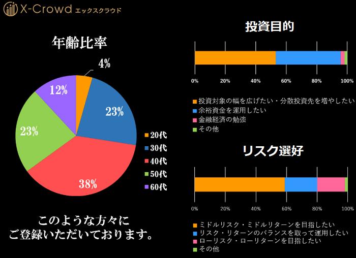 X-Crowd(エックスクラウド)口座開設者の年齢と投資家比率