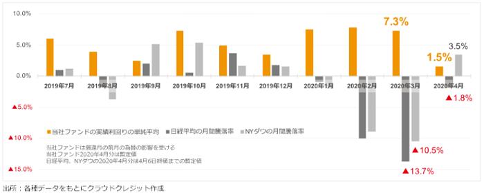 クラウドクレジット(Crowdcredit)株価急落時のファンド運用実績