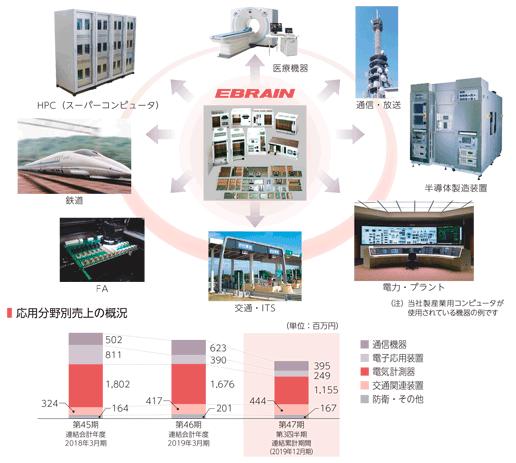 エブレンIPOの製品利用例と応用分野別売上