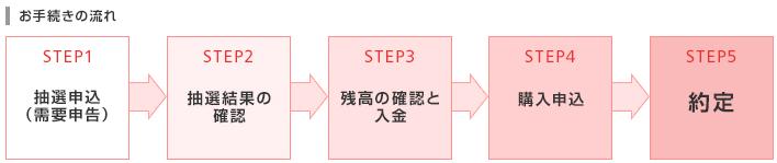 岡三オンライン証券IPO抽選の流れを解説した画像