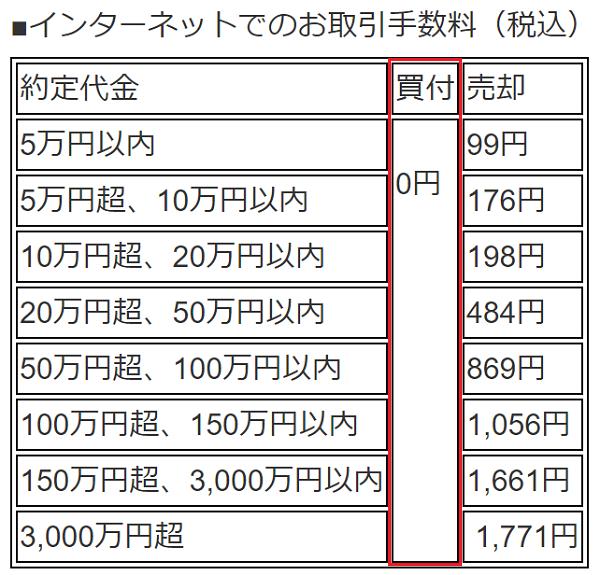 LINE証券現物取引(取引所取引)手数料の価格表