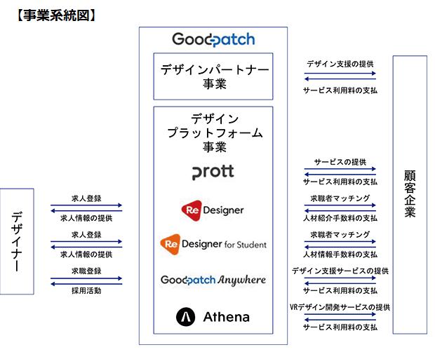 グッドパッチIPOの事業系統図