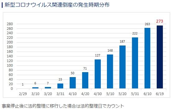 新型コロナウイルス感染症による経営破綻の数
