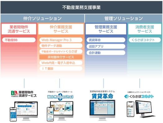 日本情報クリエイトIPOの不動産業務支援事業の説明