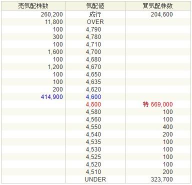 コパ・コーポレーション(7689)SBI証券引用