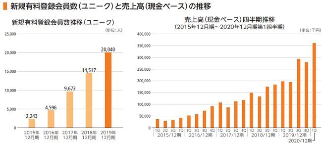 KIYOラーニング新規有料会員数の推移と売上高