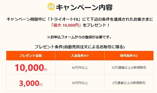 トライオートFXキャンペーン1万円