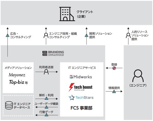 Branding Engineer(ブランディングエンジニア)IPOの事業系統図