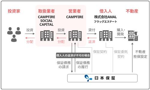 ファンドの貸し付けの仕組み(日本保証)