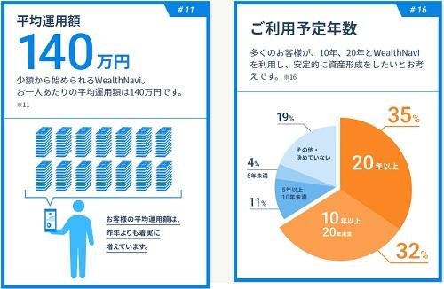 ロボアドバイザー平均運用額と投資予定期間