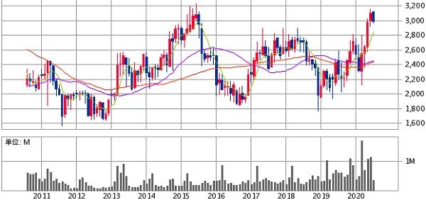 アイコム(6820)10年間の株価チャート
