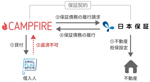 キャンプファイヤーと日本保証による保証つきファンドのイメージ図