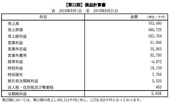 株式会社エード・ライフ損益計算書