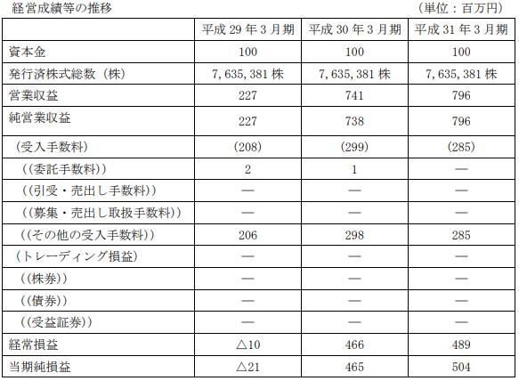 クラウドバンク黒字業績ハイライト(平成31年3月期)