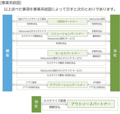 インターファクトリーの事業系統図
