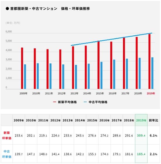 新築マンションと中古マンションの価格比較表