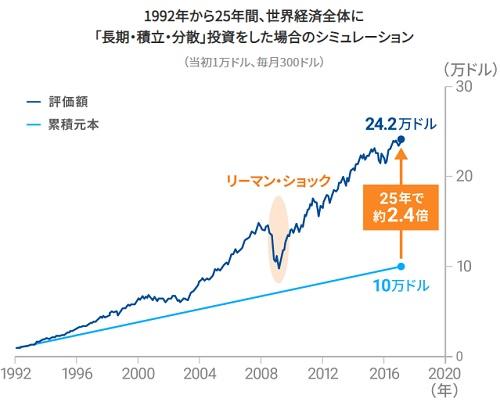 ETF(上場投資信託)のシュミレーション