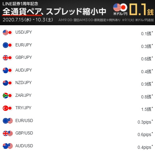 LINE FXスプレッド価格表ドル円0.1銭