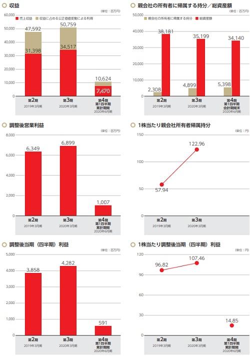 雪国まいたけ(1375)IPO評判と業績推移