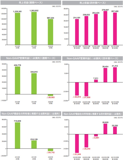キオクシアホールディングスIPOの上場評判と業績