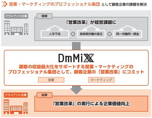 ダイレクトマーケティングミックスIPOが目指す顧客企業の課題解決方法