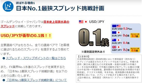 FXトレード・フィナンシャル(FXTF)のスプレッドが日本で一番狭い