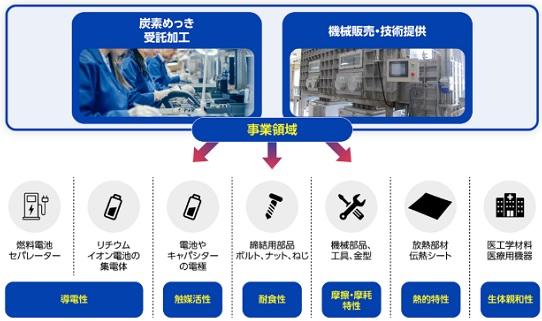 理研ワールドのビジネスモデル