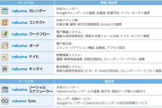 rakumo(ラクモ)IPOが提供するサービス