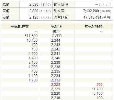 SBI証券モダリス初値結果の画像