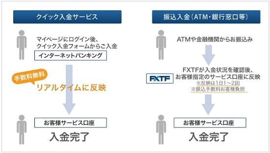 クイック入金(即時入金)システム