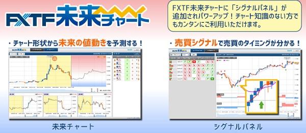 FXTF未来チャートの特徴