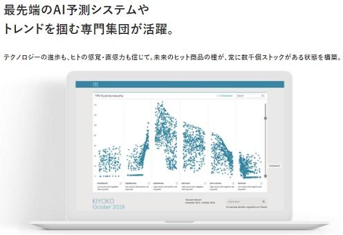 I-ne(アイエヌイー)IPOの評価