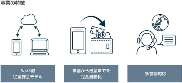 タスキ(2987)事業の特徴