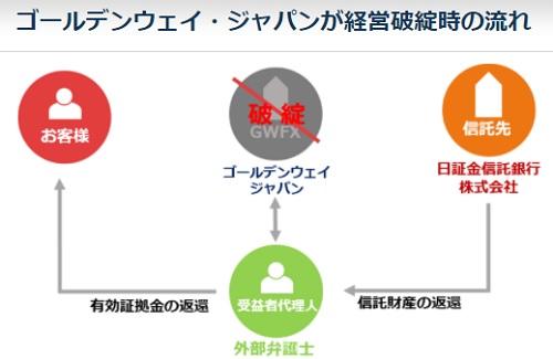 ゴールデンウェイ・ジャパンが破綻しても信託保全で顧客の資産は守られる
