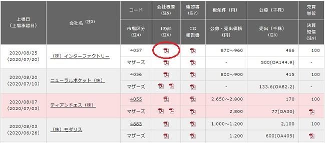 東京証券取引所の新規上場会社情報