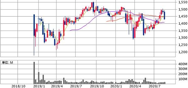 ソフトバンク(9434)売出し株と株価