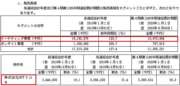 ダイレクトマーケティングミックス(7354)販売実績と取引先