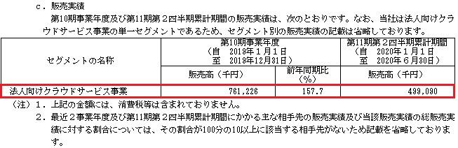 トヨクモ(4058)販売実績