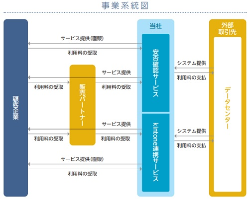 トヨクモIPOの事業系統図